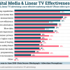 Digital Meida vs. Linear TV Effectiveness
